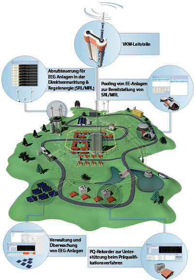 virtuelles kraftwerk software