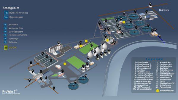 Prozessleitsystem Abwasser Kassel