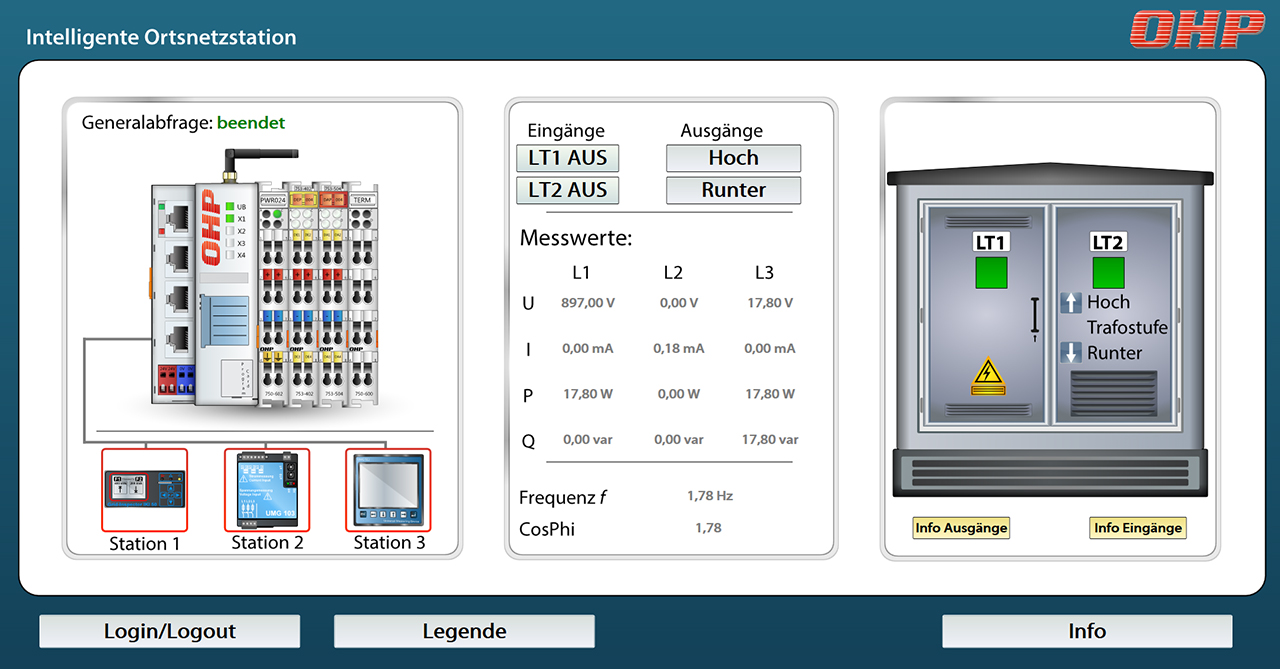 Visualisierung einer Ortsnetzstation mit ProWin