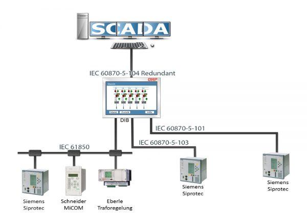 Stationsleitsystem ProWin Power SLS