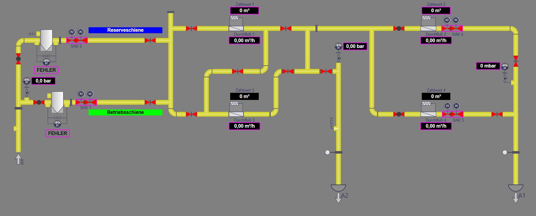 ProWin Prozessleitsystem Gas